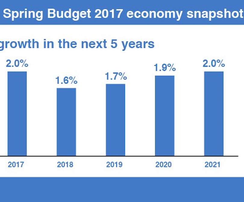 Spring budget 2017 economic growth predictions