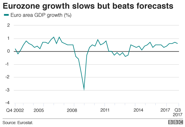 EUROZONE GROWTH EXCELS